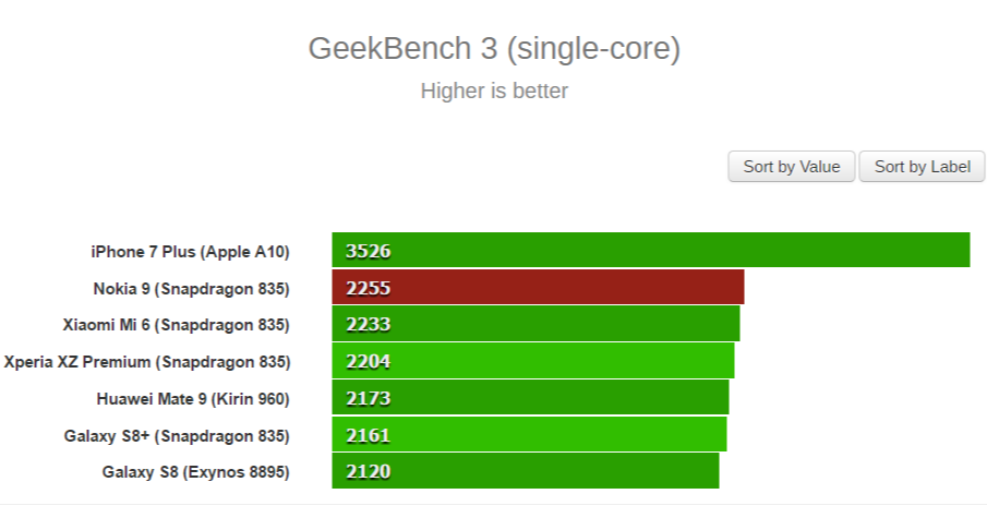 1495613777_nokia-9-geekbench-3.png