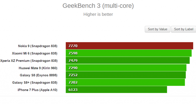 1495618113_nokia-9-geekbench-2-768x410.png