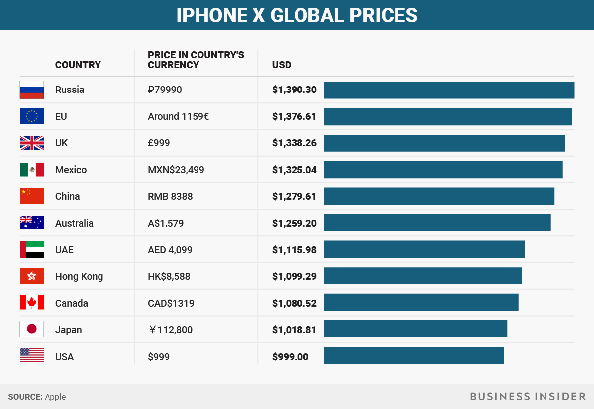 1505725305_bigraphicsiphoneprice.png