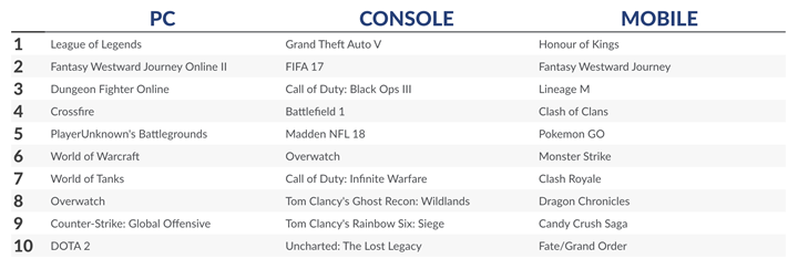1506869423_superdata-top-10-games-august-2017.png