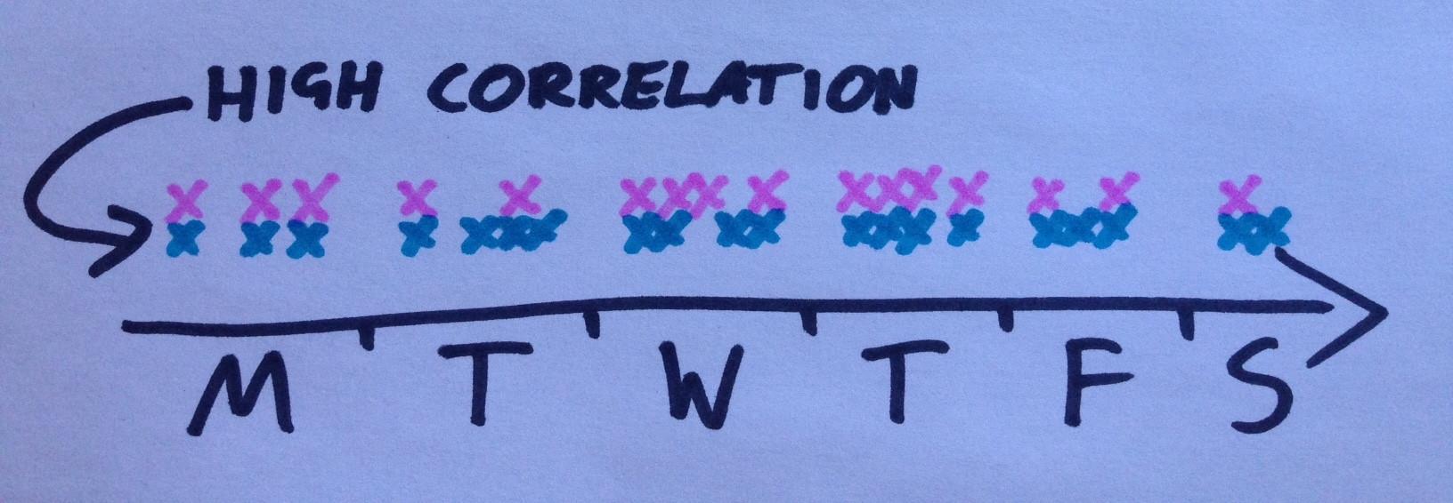 1507701305_whatsapptrackercorrelation.jpg