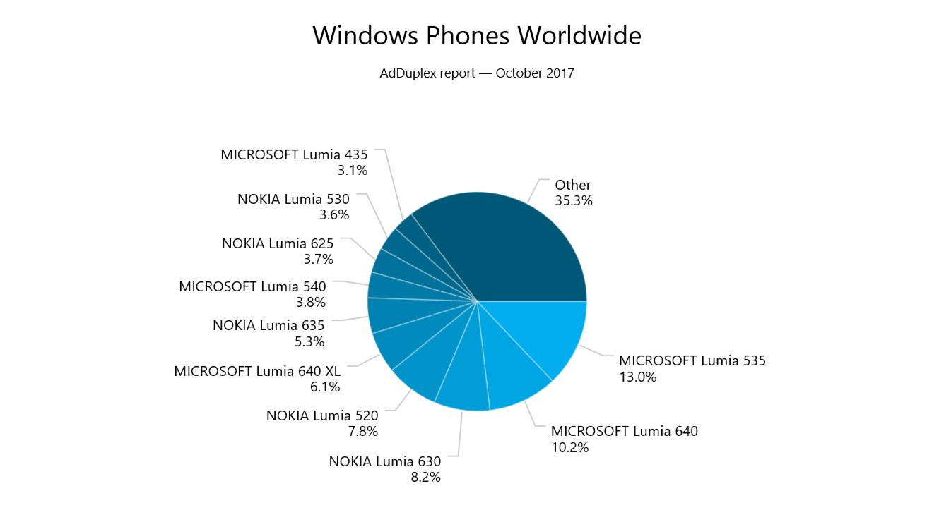 1509083414_nearly-75-of-current-windows-phone-users-are-sporting-a-phone-powered-by-windows-phone-8.1.jpg