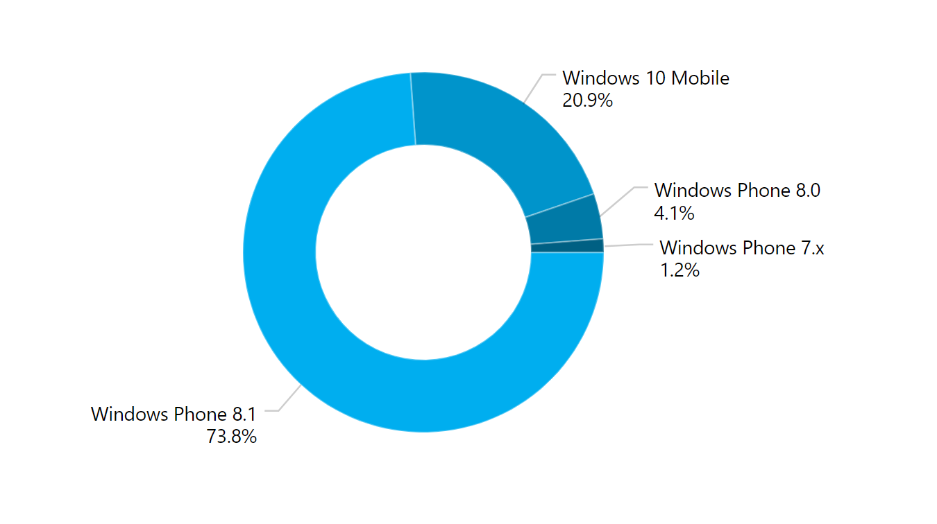 1509083426_nearly-75-of-current-windows-phone-users-are-sporting-a-phone-powered-by-windows-phone-8.1-1.jpg