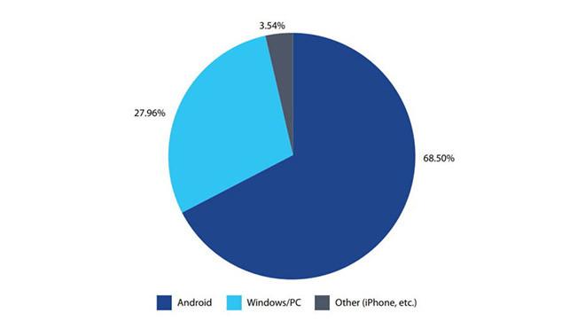[Resim: 1510999201_android-ios-windows.jpg]