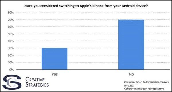 1512592154_0x0-android-kullanicilari-neden-iphonea-gecmek-istiyor-1512570499526.jpg