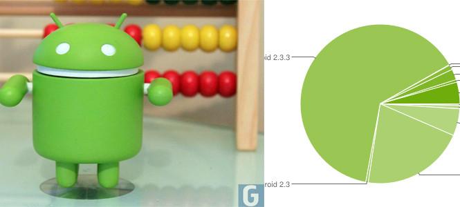 3 Android cihazdan 2'si Gingerbread kullanıyor!