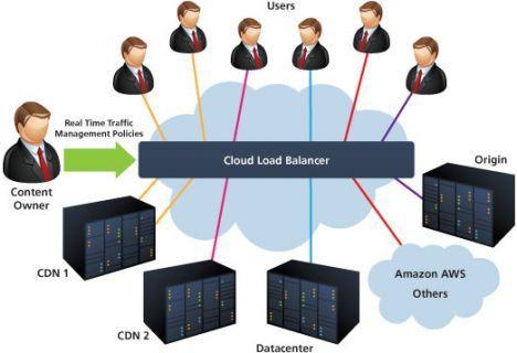 Tesco Dora CDN iş ortağı CDNetworks ile hızlandı