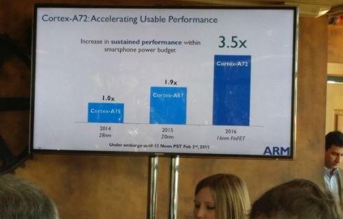 ARM'dan akıllı cihazlara performans dopingi sunacak yeni işlemci!