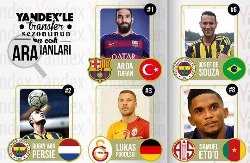 Yandex'te en çok hangi futbolcuyu aradık?
