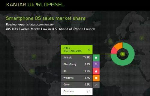 Kantar, mobil işletim sistemlerinin bazı ülkelere göre dağılımını sıraladı!
