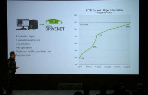 CES 2016: Nvidia, Otonom sürüş için artık son noktada! [Video]