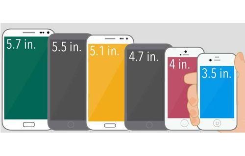 Kullanıcıların En Çok Tercih Ettiği Ekran Boyutu Hangisi?